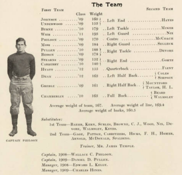ArmyFB_1908_team-roster
