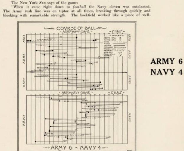 ArmyFB_1908_vsNavy