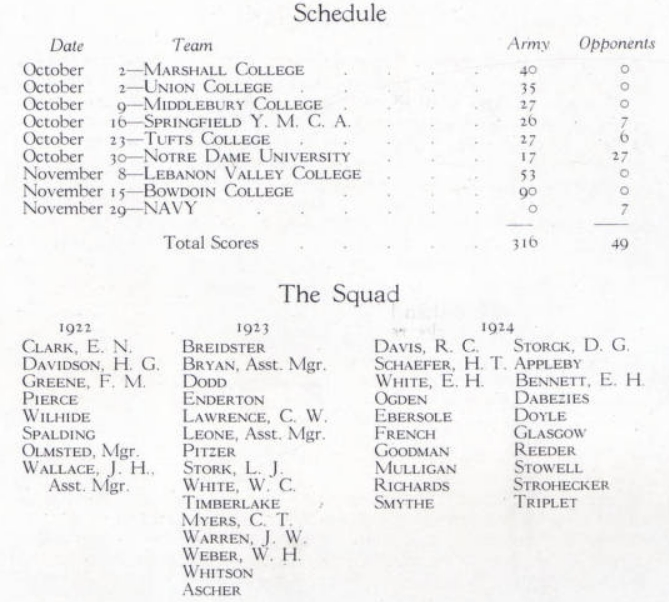 ArmyFB_1920_team-roster-record