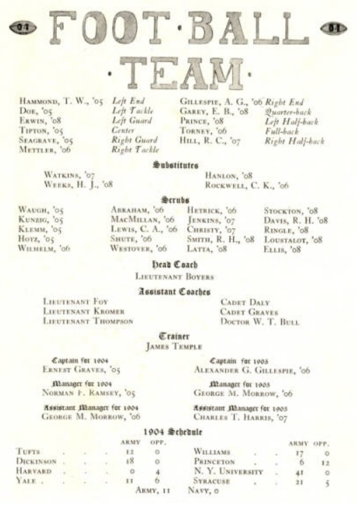 ArmyFB_1904_team-roster-record