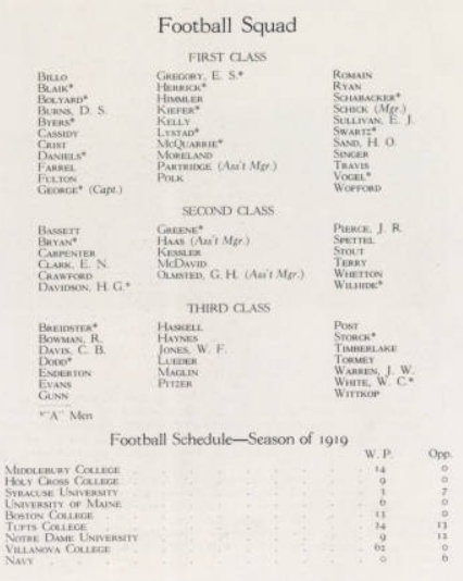 ArmyFB_1919_roster-record