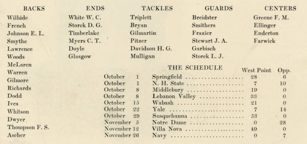 ArmyFB_1921_team-roster-record