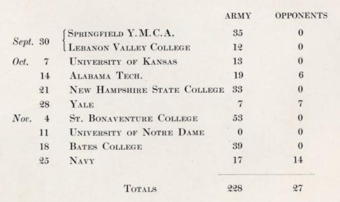 ArmyFB_1922_record