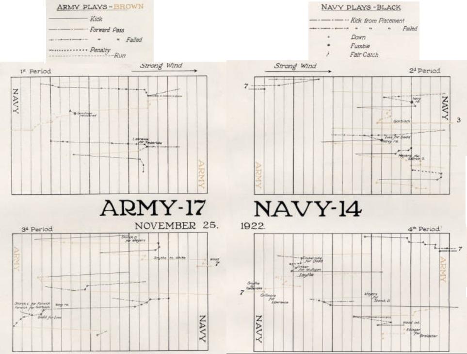 ArmyFB_1922_vsNavy_graph