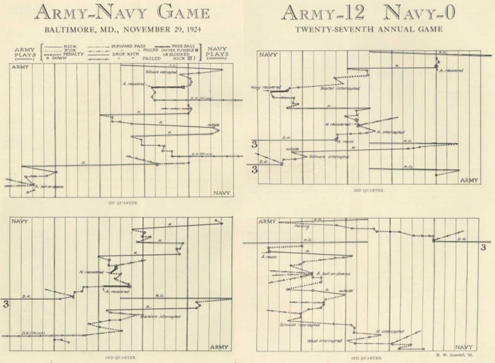 ArmyFB_1924_vsNavy_graph