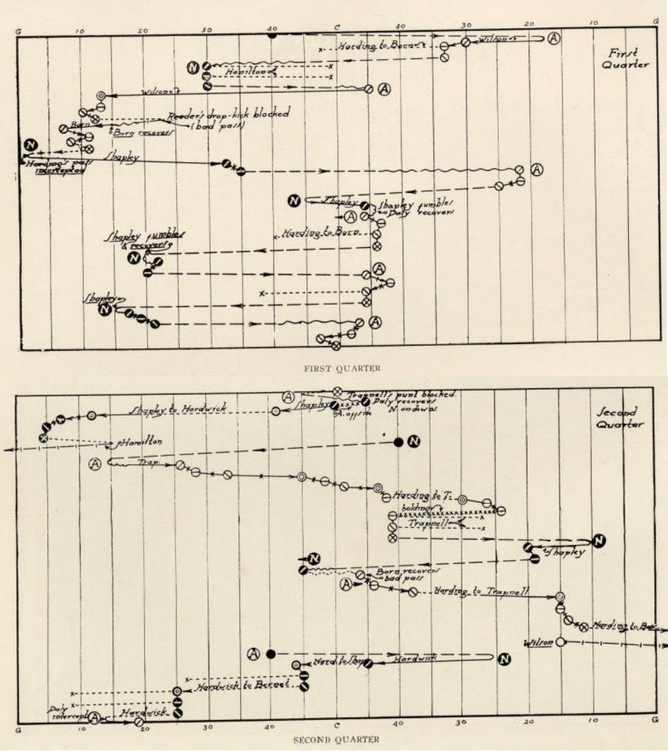 ArmyFB_1925_vsNavy_graph1-2Qtrs