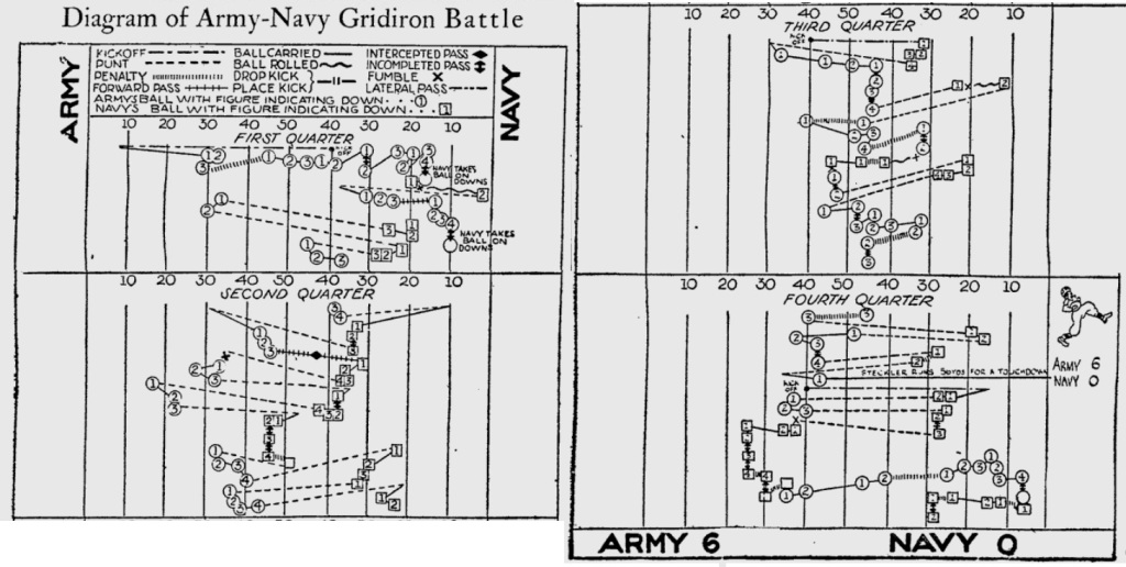 ArmyFB_1930_vsNavy_Diagram_PittsburghPress_Dec131931
