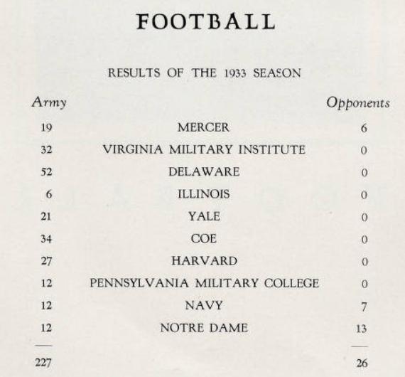 ArmyFB_1933_record