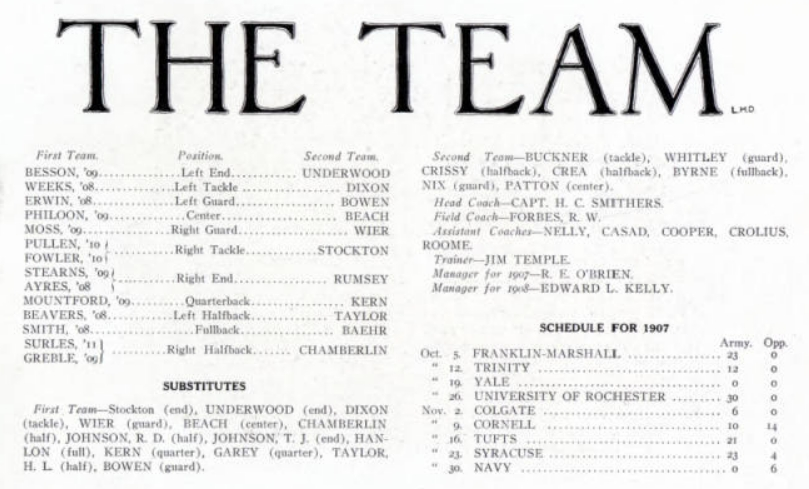 ArmyFB_1907_team-roster-record